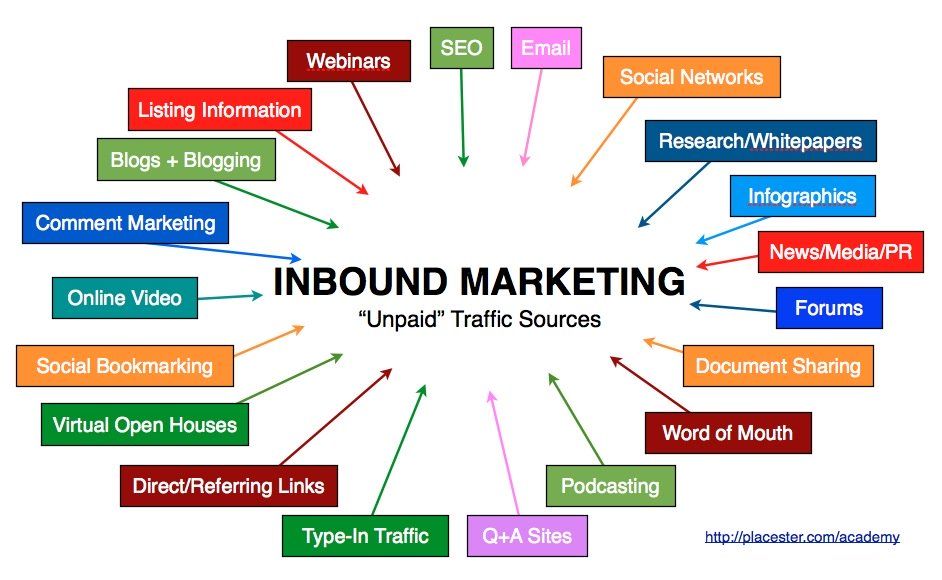 Inbound_Marketing_for_Real_Estate1